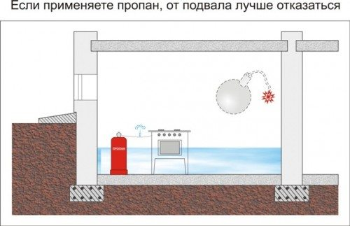 При использовании газа пропана от подвала придется отказаться