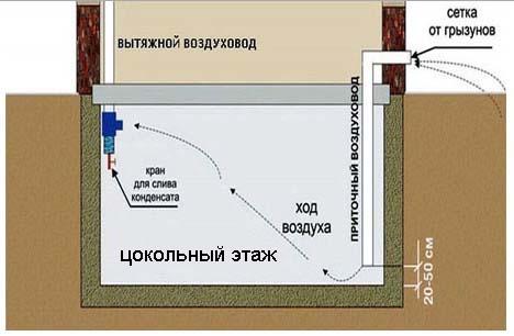 Пример грамотной и эффективной системы вентиляции цокольного этажа
