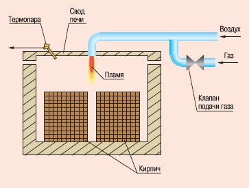Принципиальная схема автоматической печи для обжига.