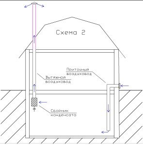 Приточно-вытяжная вентиляция под домом.