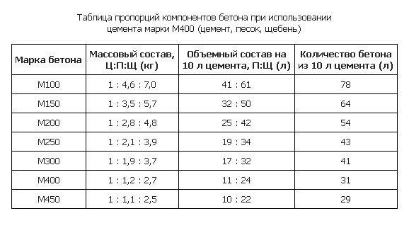 Пропорции компонентов для получения различных марок бетона.