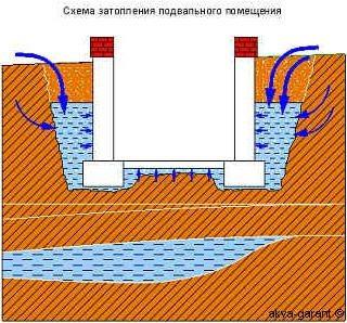 Пути возможного поступления грунтовых вод.