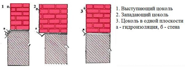 Расположение цоколя на фундаменте