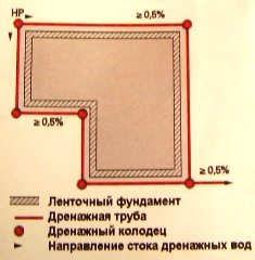 Схема дренажа подземного помещения