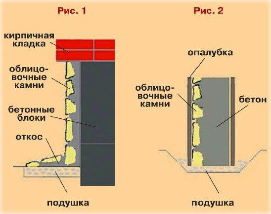 Схема двух видов облицовки