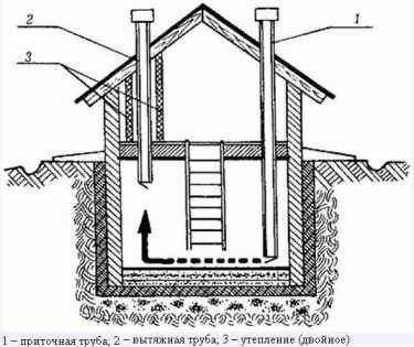 Схема естественного воздухообмена