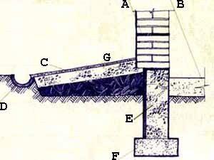Схема формирования сливного откоса снаружи (см. описание в тексте)