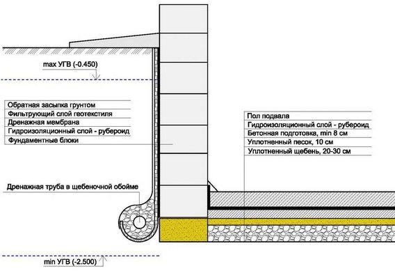 Схема гидроизоляции подвала снаружи и внутри.