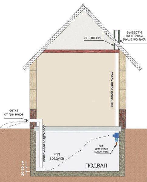 Схема классической приточно-вытяжной вентиляционной системы.