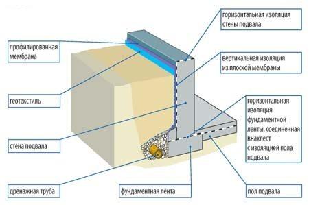 Схема комплексной гидроизоляции нижней части здания