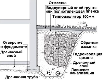 Схема обустройства дренажа.