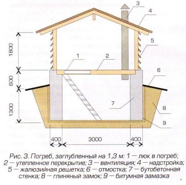 Схема подпольного помещения