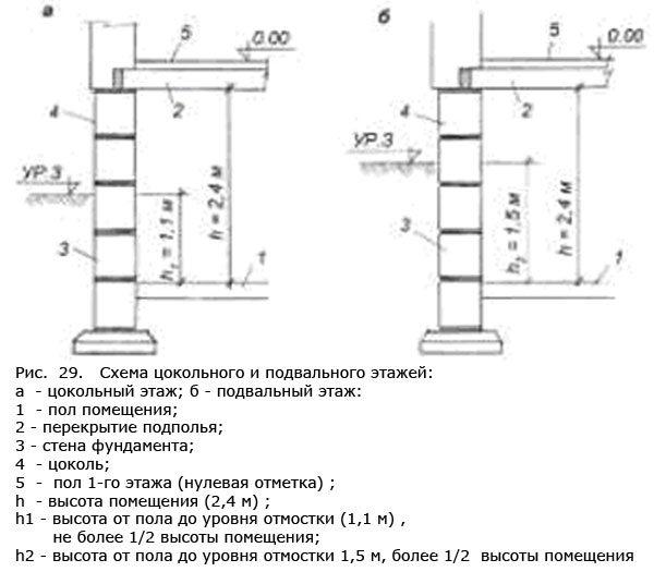 Схема подвального и цокольного этажей.