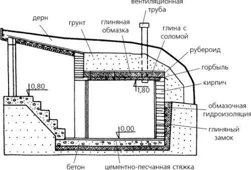 Схема подземного подвала с наклонным входом