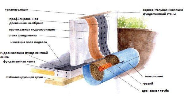 Схема правильного устройства стен подвала