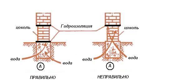 Схема правильного устройства влагозащитных барьеров