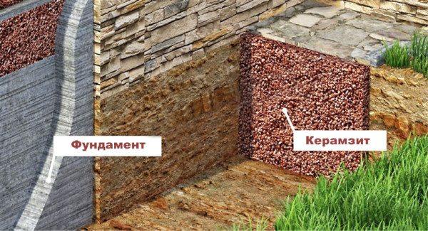 Схема правильного утепления с помощью керамзита