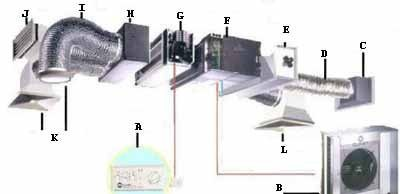 Схема принудительной вентиляции состоит из множества взаимосвязанных устройств и приспособлений (см. описание в тексте)