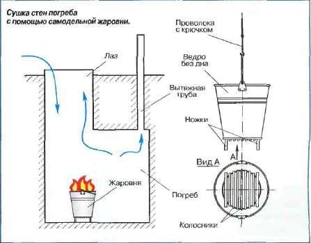 Схема просушки при помощи жаровни.