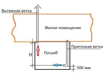 Схема расположения вытяжного воздуховода.