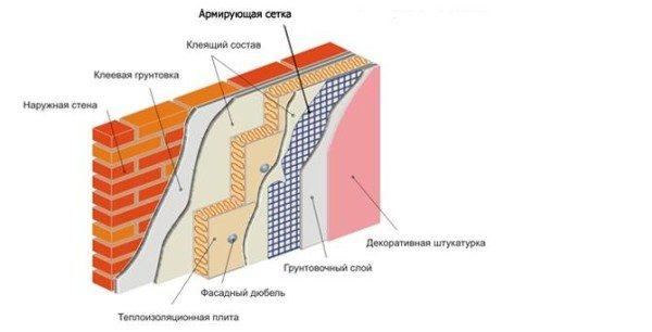 Схема слоев цокольной стены, отделанной декоративной штукатуркой.