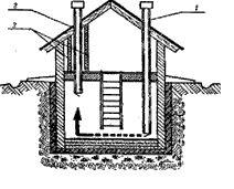 Схема создания погреба в жилом доме (рисунок «А», см. описание в тексте)