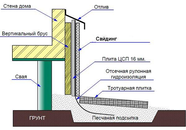 Схема установки отлива для цоколя.