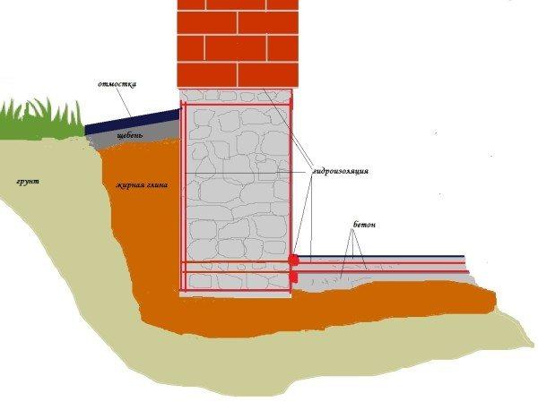 Схема устройства фундамента, переходящего в стену