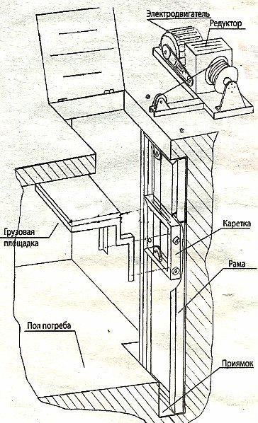 Схема устройства лифта