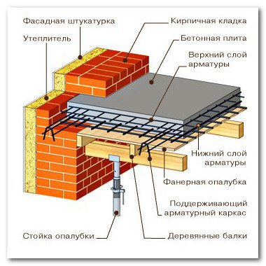 Схема устройства перекрытия монолитной плитой
