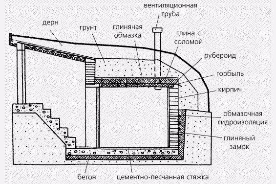 Схема устройства полузаглубленного погреба с деревянным перекрытием