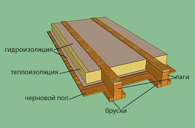 Схема устройства потолочного перекрытия