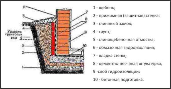 Схема устройства стен подвала