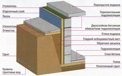 Схема устройства стен в подвале