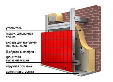 Схема устройства цокольного пирога с применением металлического профиля