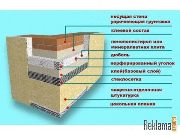 Схема утепления кирпичной кладки.