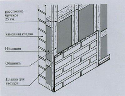 Схема утепления цоколя и установка панелей