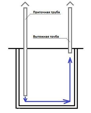 Схема вентиляции погреба, демонстрирующая правильное расположение труб