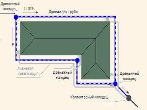 Схема внешней дренажной системы