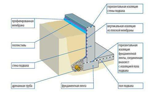 Схематическое изображение гидроизоляции цоколя.