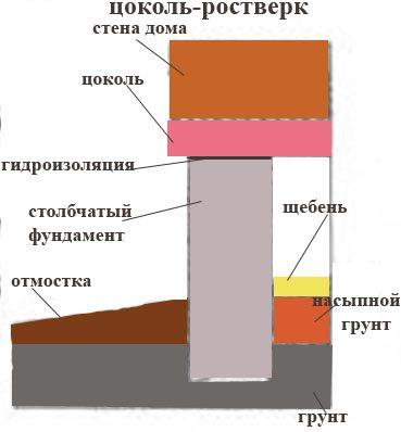 Схематическое изображение расположение цоколя на столбчатом фундаменте.