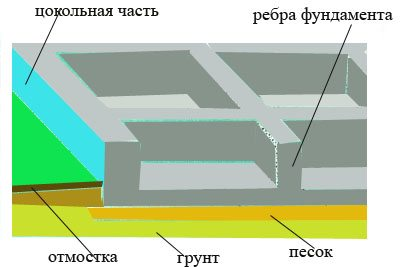 Схематичное изображение основания современного дома