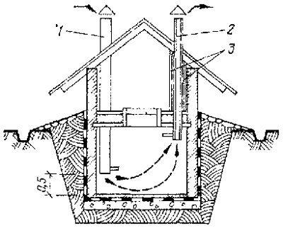 Схематичное представление правильной вентиляции.