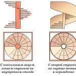 Схемы винтовых лестниц