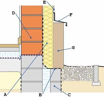 Стоимость работ по отделке цоколя камнем можно проследить по данной полной схеме формирования цоколя (см. описание в тексте)