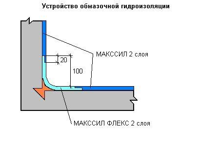 Структура обмазочной гидроизоляции с армированием и галтелями.