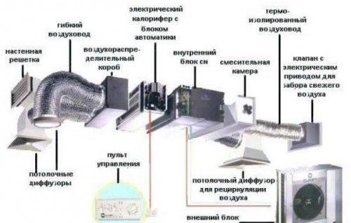 Структура принудительного воздухообмена для сравнения.