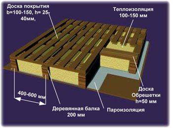 Структура утепленного деревянного перекрытия.