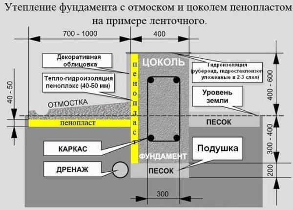Структура утепленной конструкции со всеми данными.