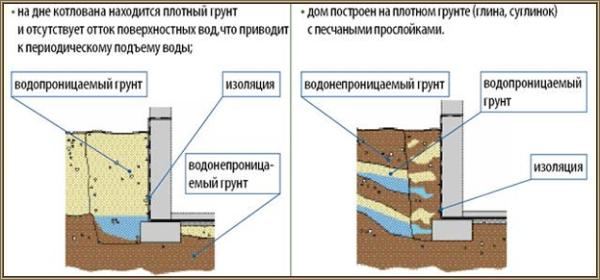 Структурная схема расположения слоев в почве.